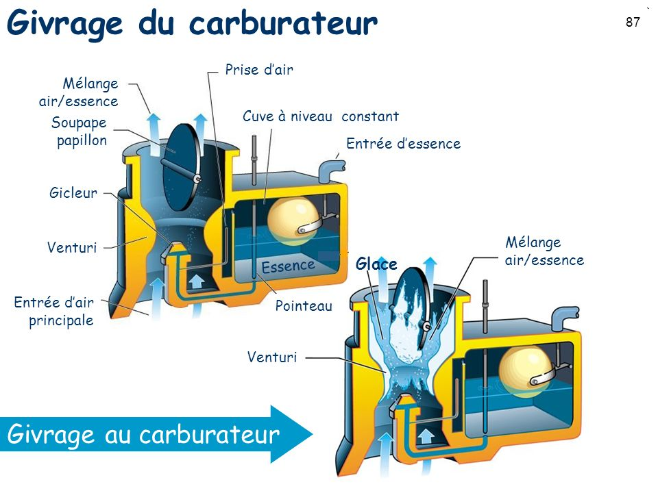 Givrage du carburateur