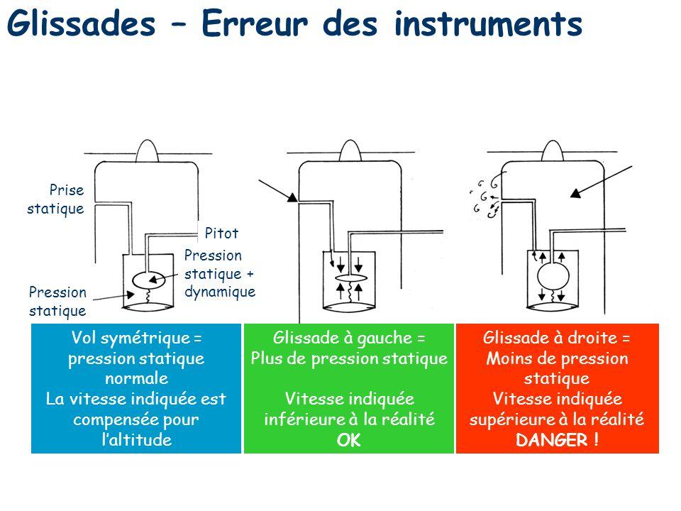 Glissades – Erreur des instruments