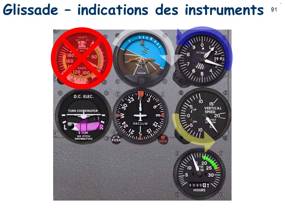 Glissade – indications des instruments