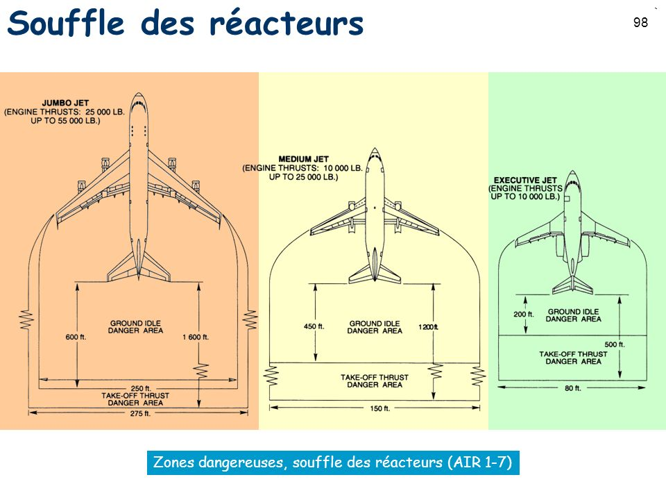 Zones dangereuses, souffle des réacteurs (AIR 1-7)