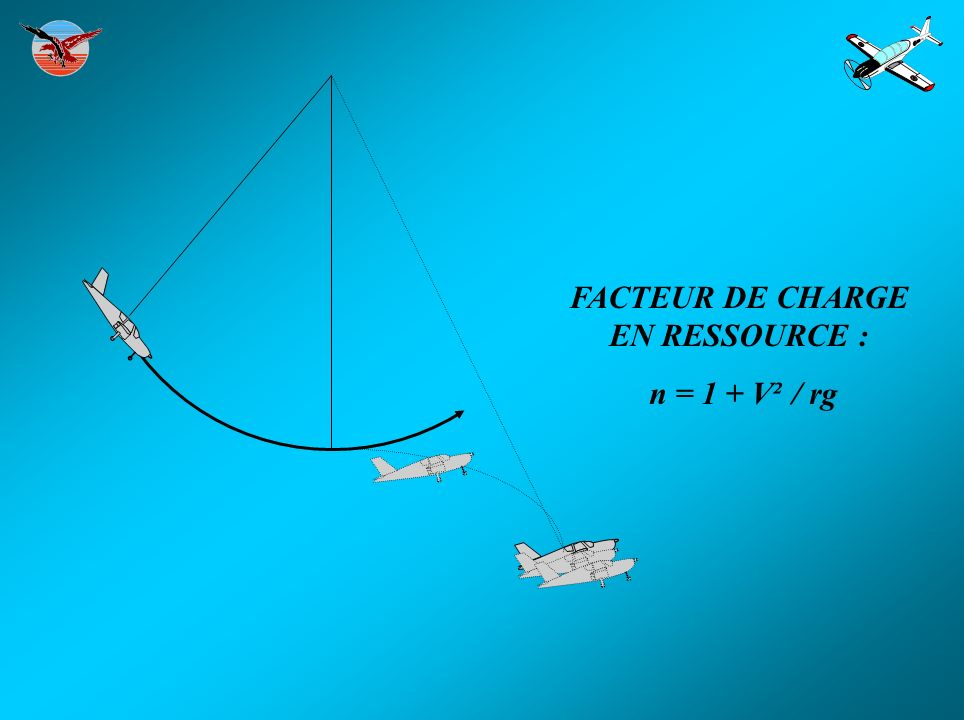 FACTEUR DE CHARGE EN RESSOURCE :