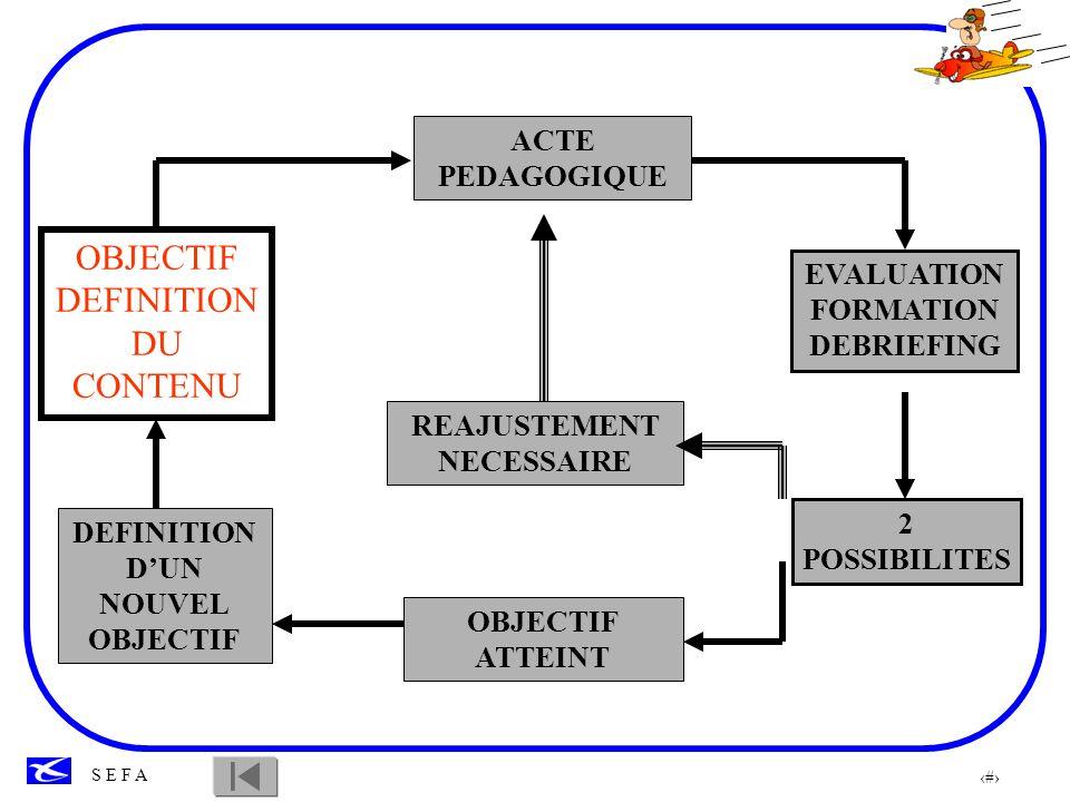OBJECTIF DEFINITION DU CONTENU ACTE PEDAGOGIQUE EVALUATION FORMATION