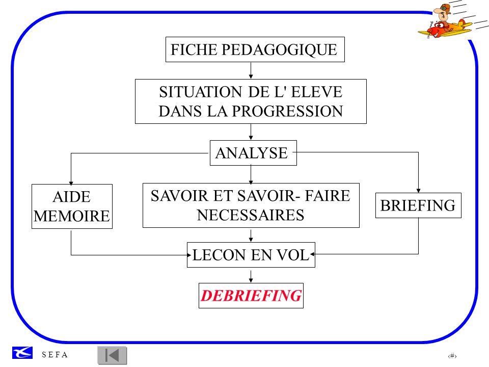 SITUATION DE L ELEVE DANS LA PROGRESSION