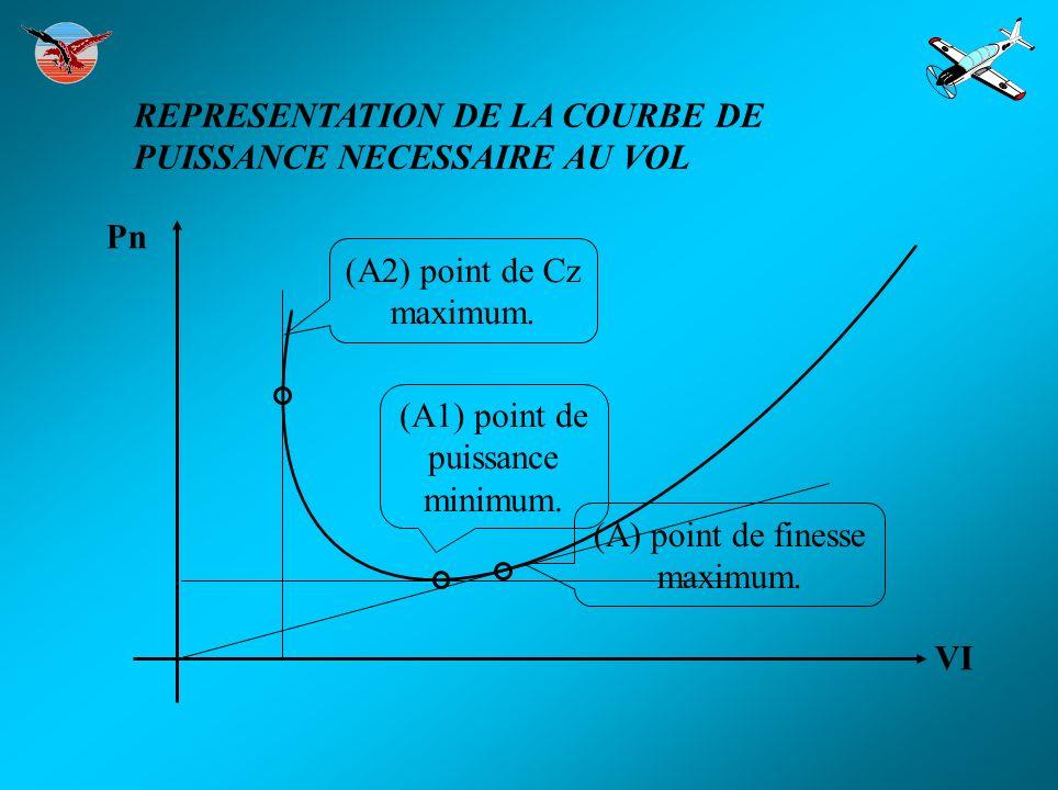 REPRESENTATION DE LA COURBE DE PUISSANCE NECESSAIRE AU VOL