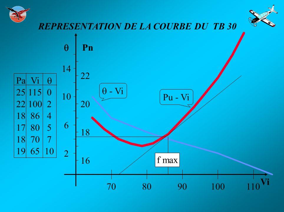 REPRESENTATION DE LA COURBE DU TB 30