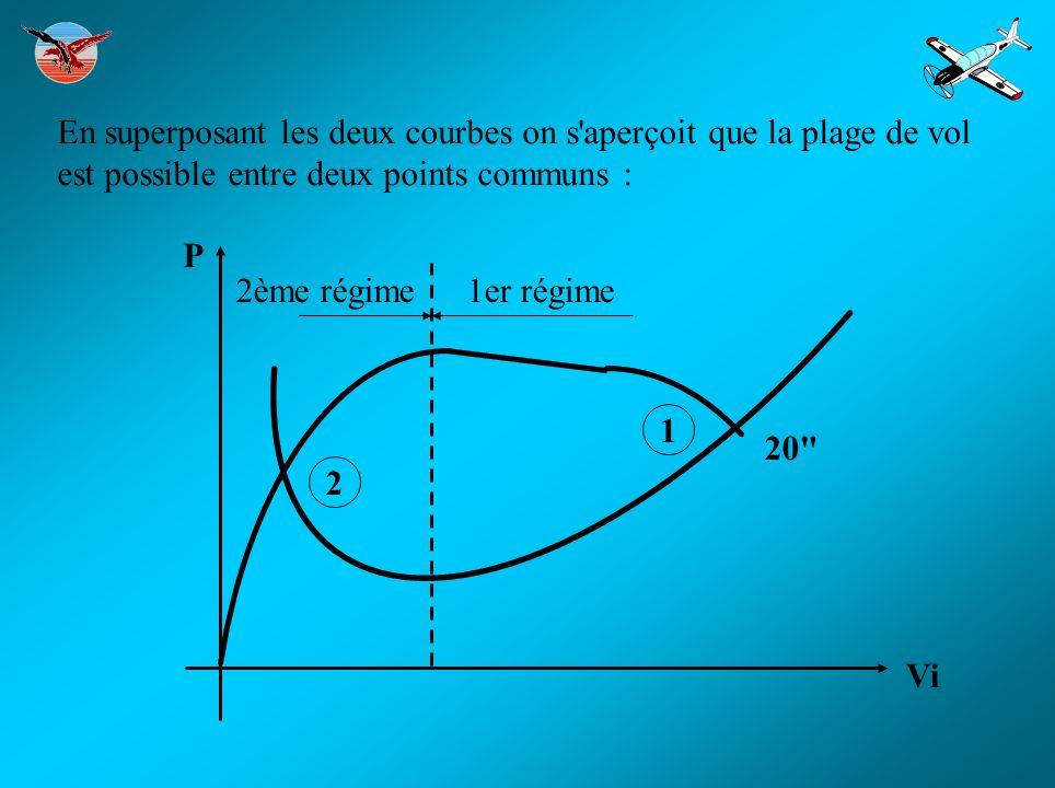 En superposant les deux courbes on s aperçoit que la plage de vol est possible entre deux points communs :