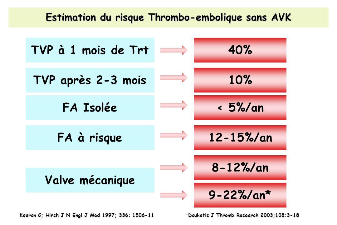 Estimation du risque Thrombo-embolique sans AVK