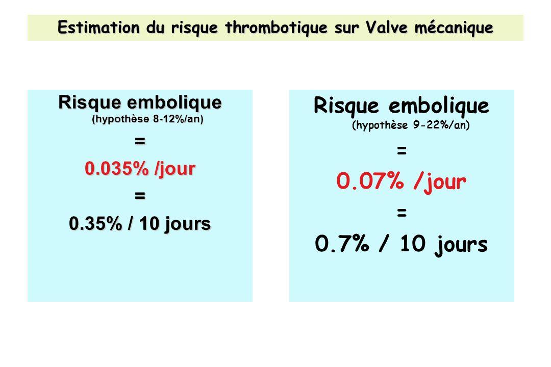 Estimation du risque thrombotique sur Valve mécanique