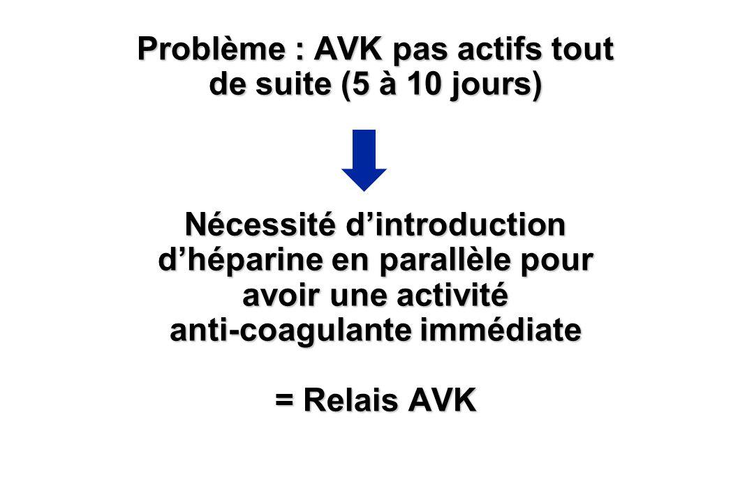 Problème : AVK pas actifs tout de suite (5 à 10 jours) Nécessité d'introduction d'héparine en parallèle pour avoir une activité anti-coagulante immédiate = Relais AVK