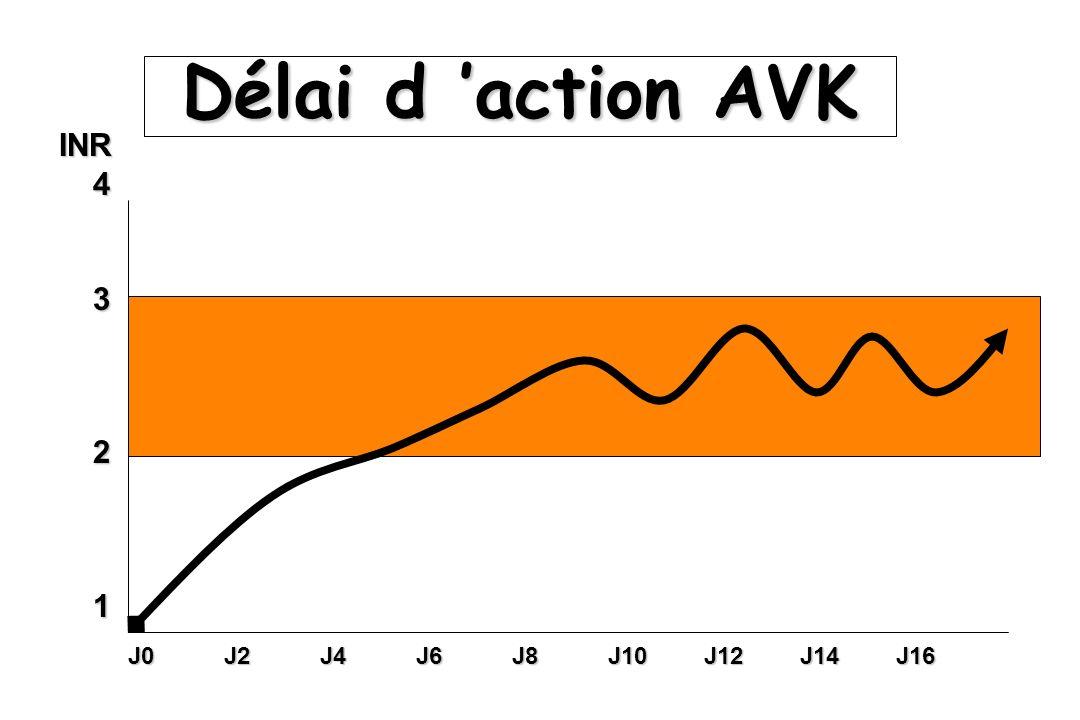 Délai d 'action AVK INR 4 3 2 1 J0 J2 J4 J6 J8 J10 J12 J14 J16