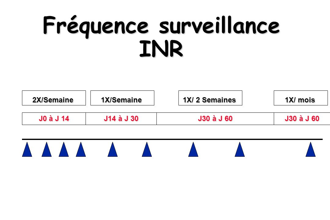Fréquence surveillance INR