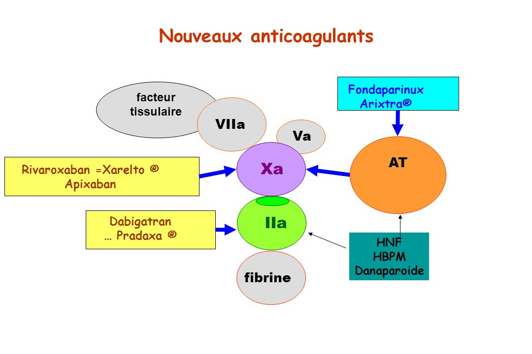 Nouveaux anticoagulants Rivaroxaban =Xarelto ®