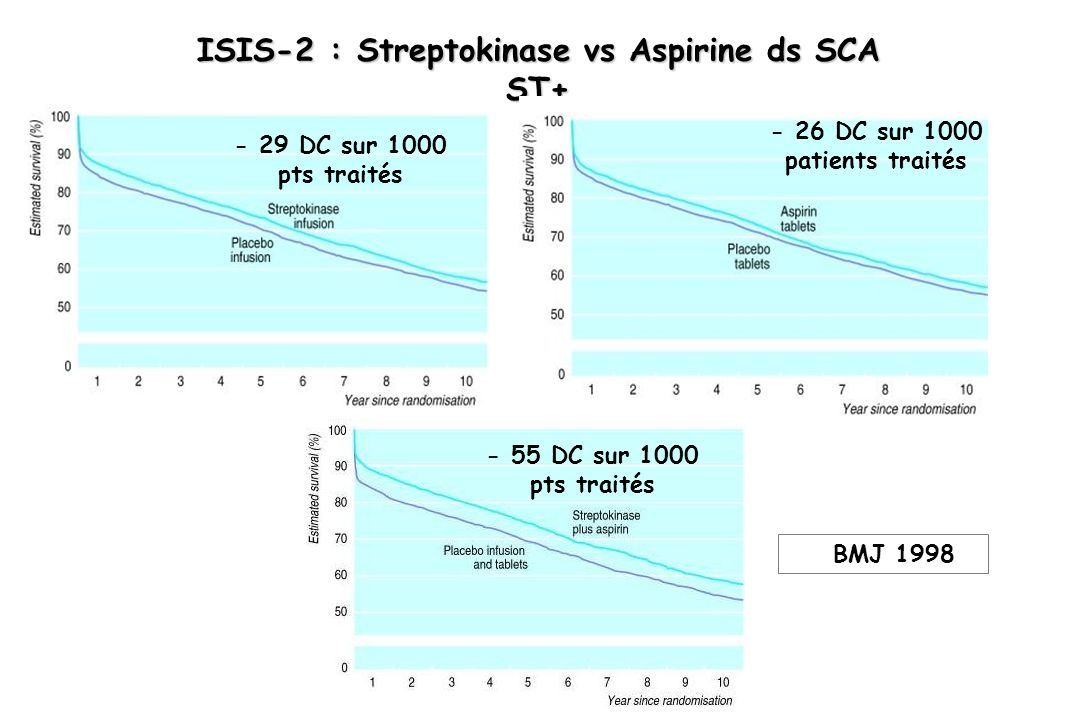 ISIS-2 : Streptokinase vs Aspirine ds SCA ST+