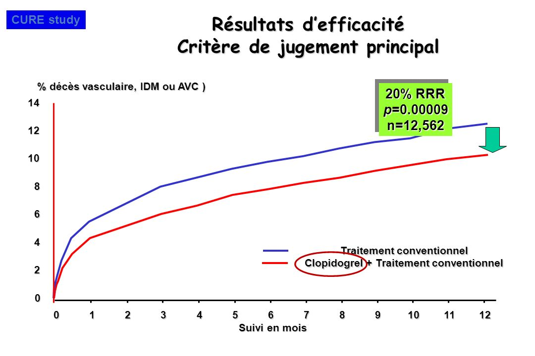 Résultats d'efficacité Critère de jugement principal
