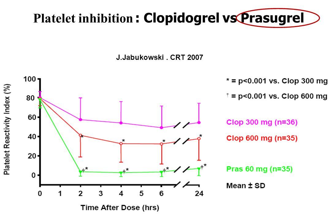 Platelet inhibition : Clopidogrel vs Prasugrel