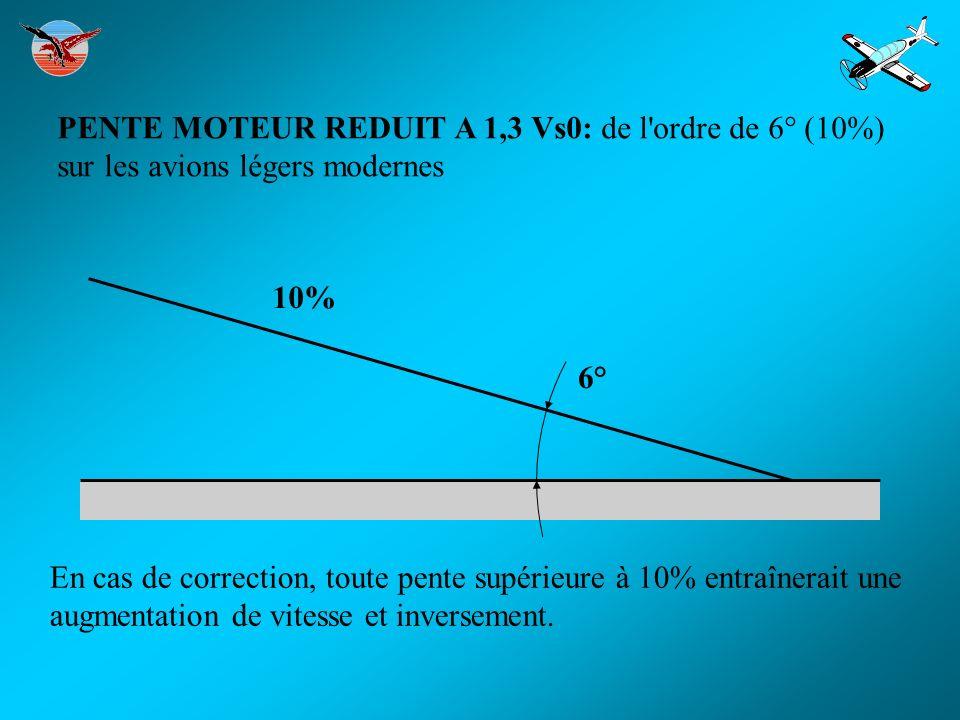 PENTE MOTEUR REDUIT A 1,3 Vs0: de l ordre de 6° (10%) sur les avions légers modernes