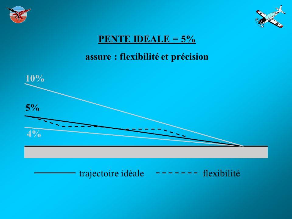 assure : flexibilité et précision