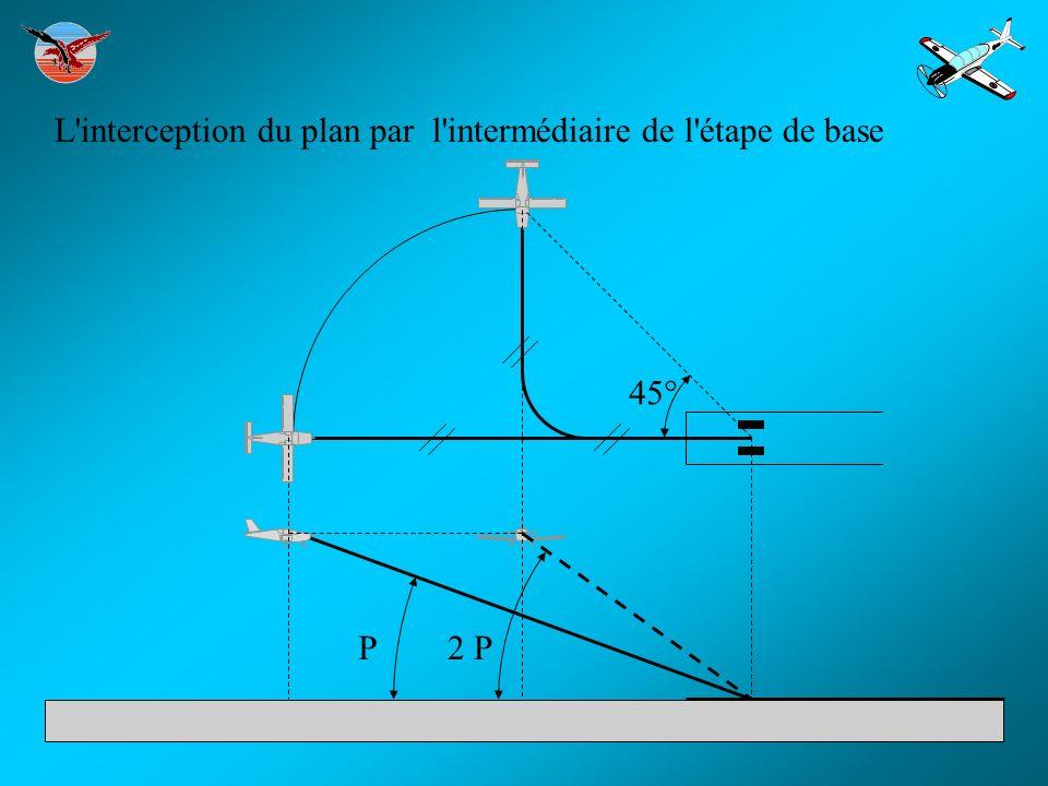 L interception du plan par l intermédiaire de l étape de base