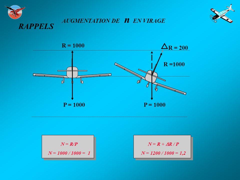 RAPPELS AUGMENTATION DE n EN VIRAGE R = 1000 R = 200 R =1000 P = 1000