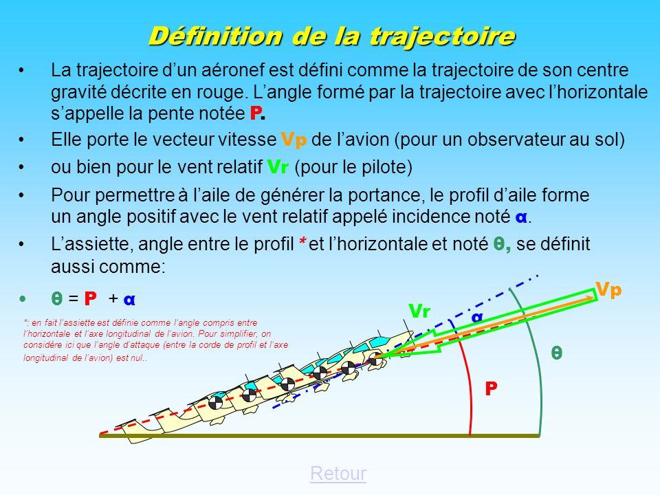 Définition de la trajectoire