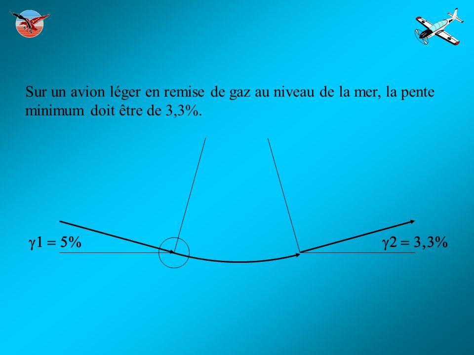 Sur un avion léger en remise de gaz au niveau de la mer, la pente minimum doit être de 3,3%.
