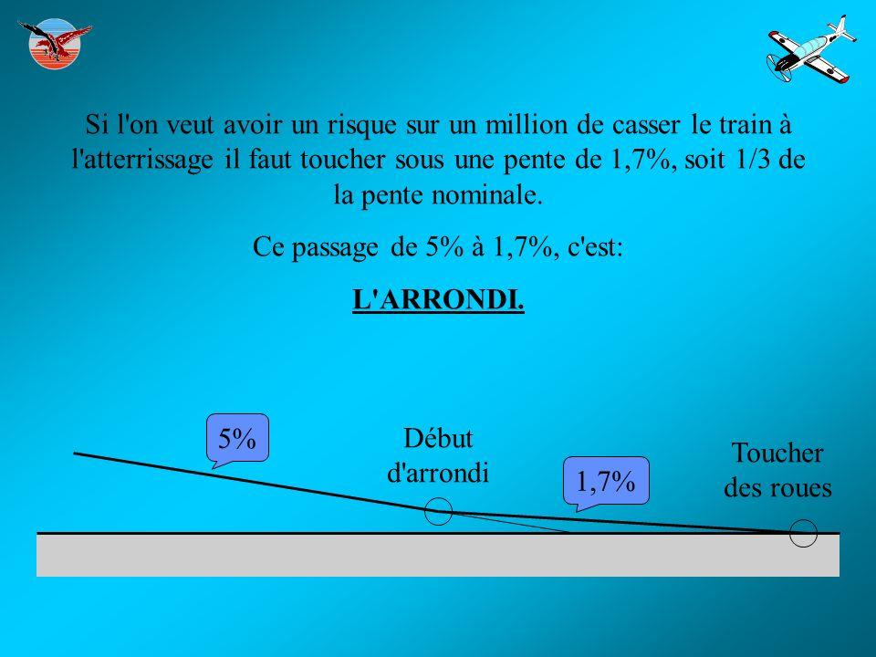 Si l on veut avoir un risque sur un million de casser le train à l atterrissage il faut toucher sous une pente de 1,7%, soit 1/3 de la pente nominale.