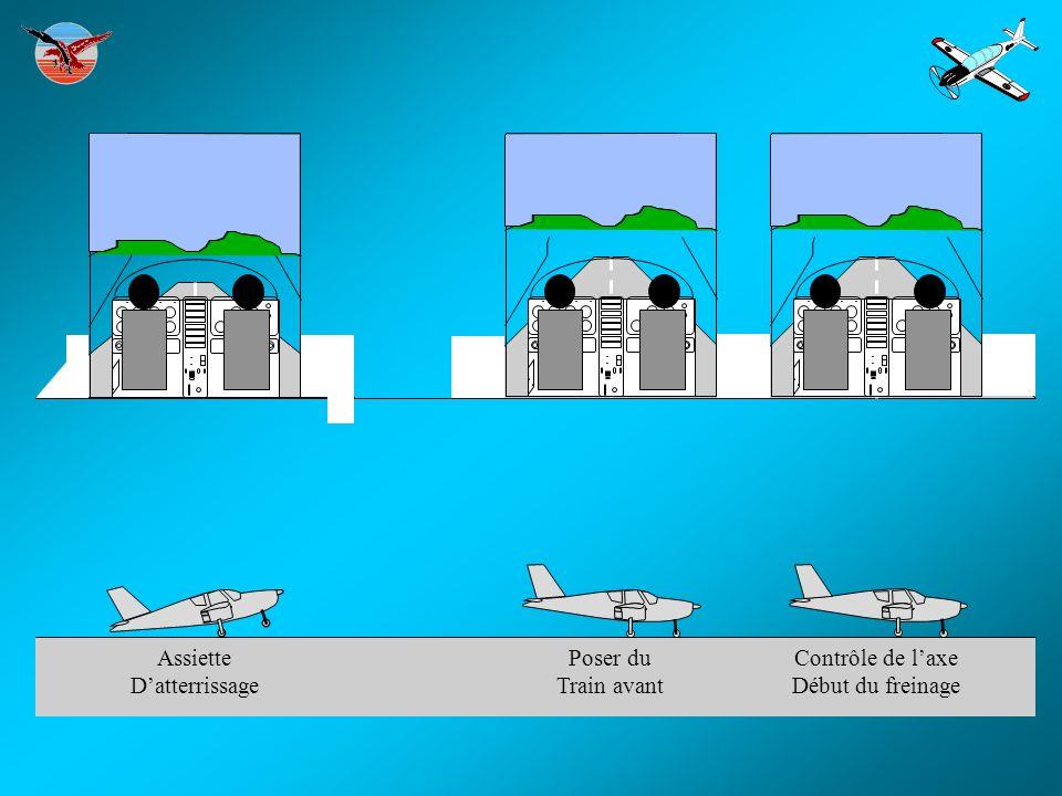 Assiette D'atterrissage Poser du Train avant Contrôle de l'axe Début du freinage