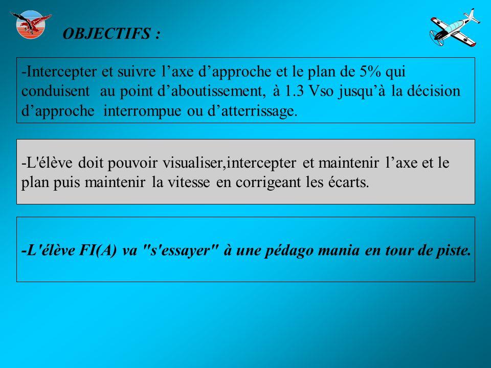 OBJECTIFS : -Intercepter et suivre l'axe d'approche et le plan de 5% qui. conduisent au point d'aboutissement, à 1.3 Vso jusqu'à la décision.