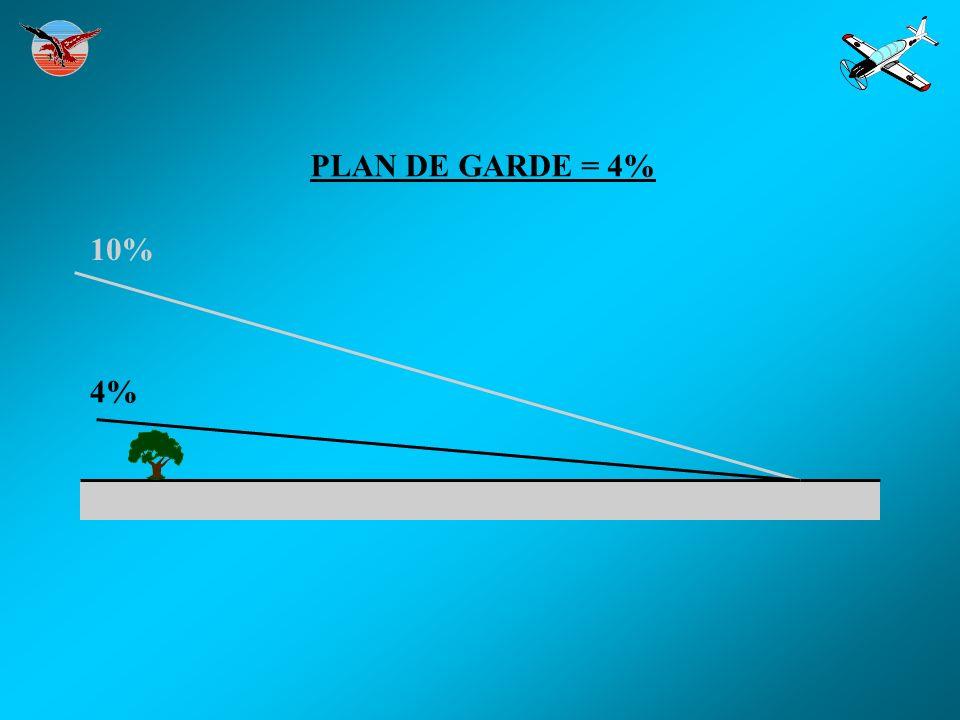 PLAN DE GARDE = 4% 10% 4%