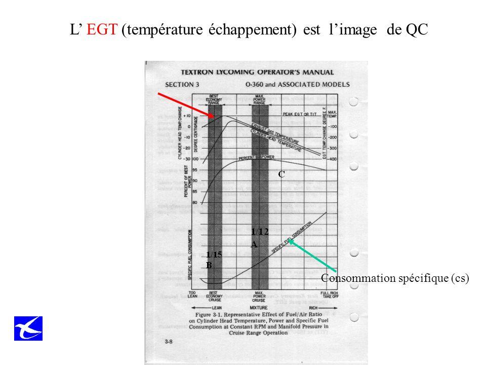 L' EGT (température échappement) est l'image de QC