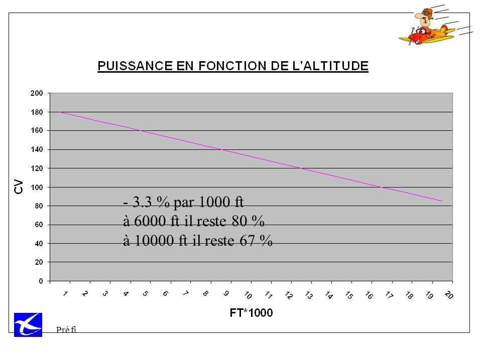 - 3.3 % par 1000 ft à 6000 ft il reste 80 % à 10000 ft il reste 67 %