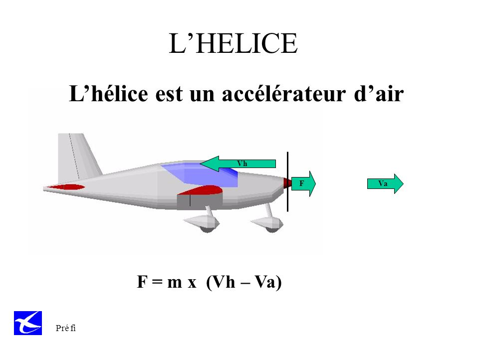 L'HELICE L'hélice est un accélérateur d'air F = m x (Vh – Va)
