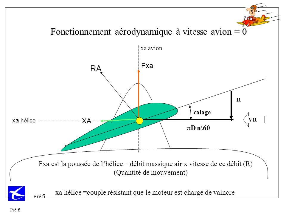Fonctionnement aérodynamique à vitesse avion = 0