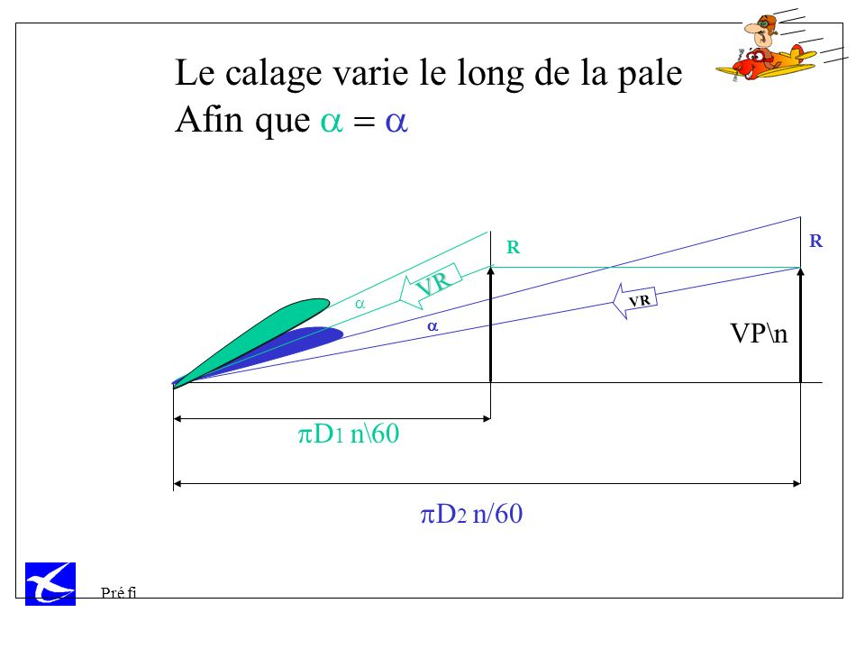 Le calage varie le long de la pale Afin que a = a