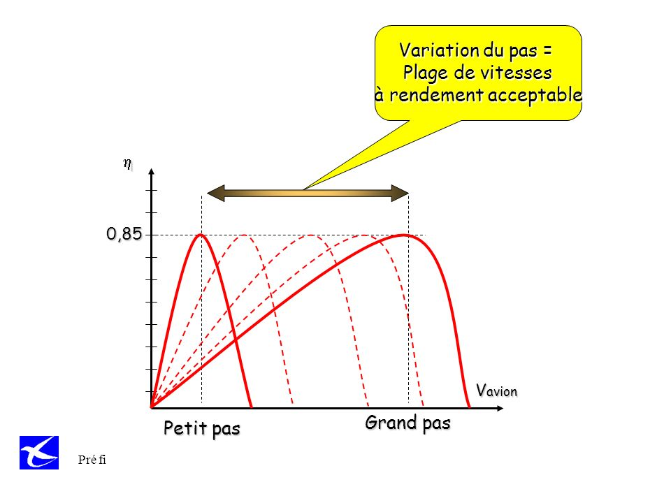 Variation du pas = Plage de vitesses à rendement acceptable