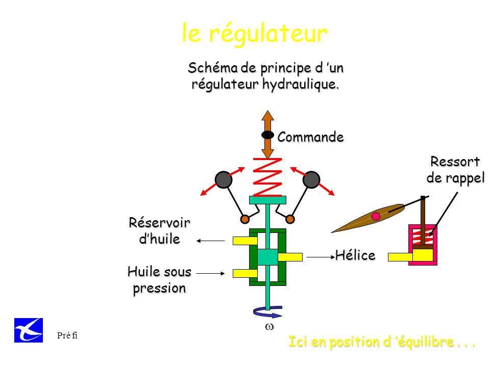le régulateur Schéma de principe d 'un régulateur hydraulique.