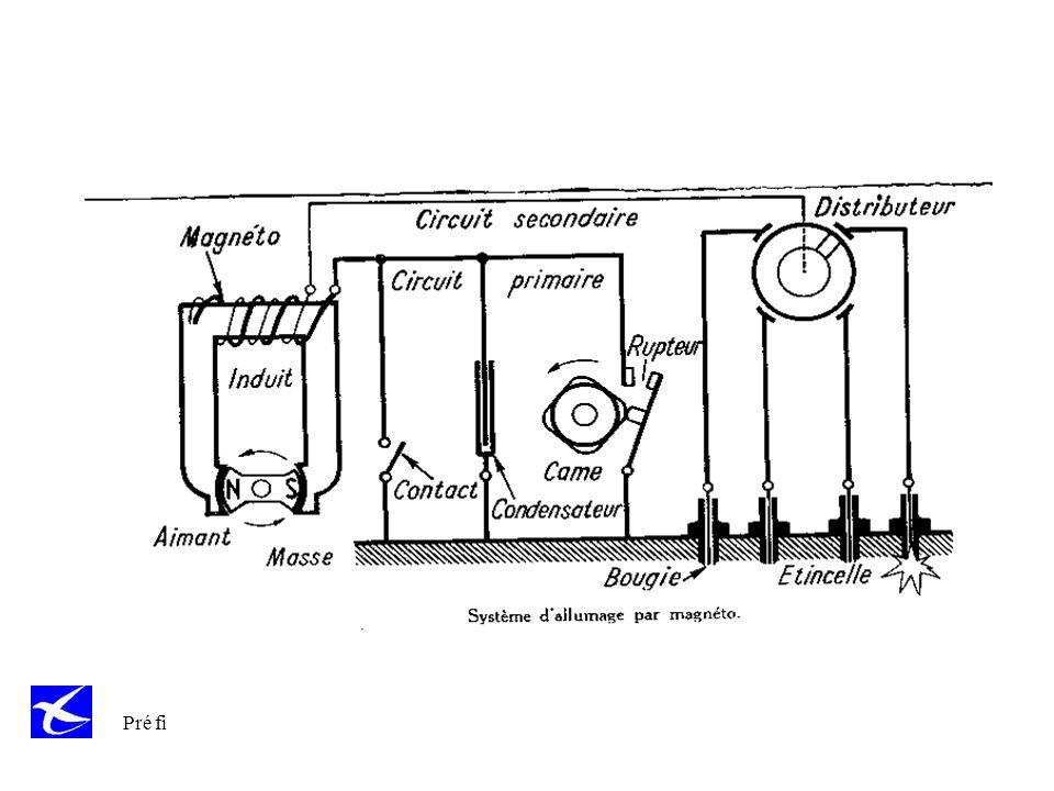 Expliquer le fonctionnement de l'allumage par magnéto et des pannes possibles