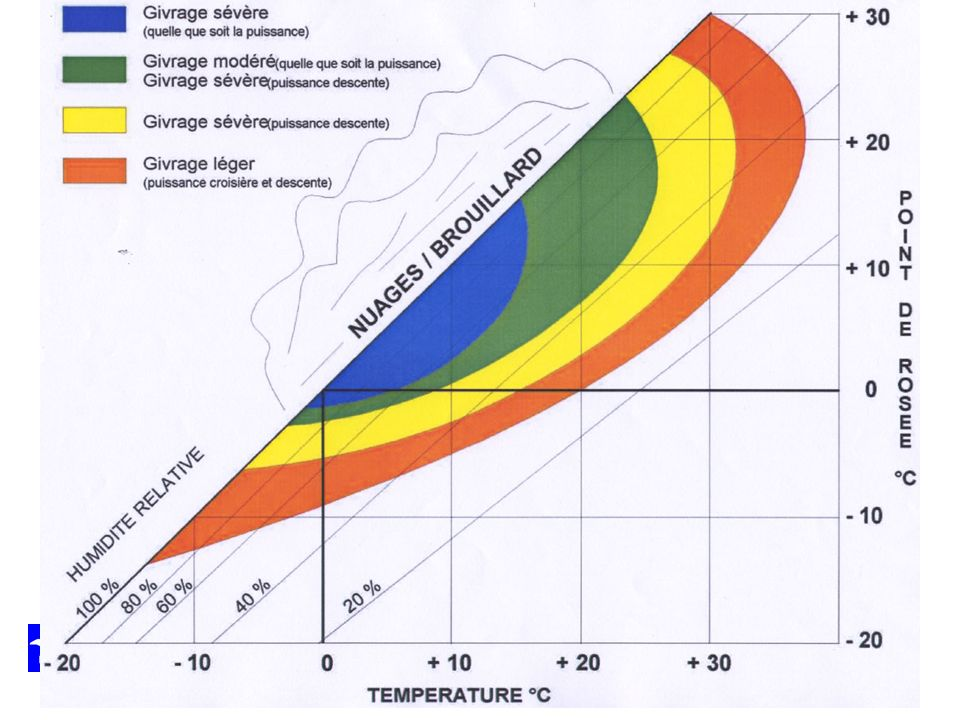 Commenter la diapo La chute de T° au niveau du venturi et du papillon des gaz par détente et vaporisation est d'environ de 20 °