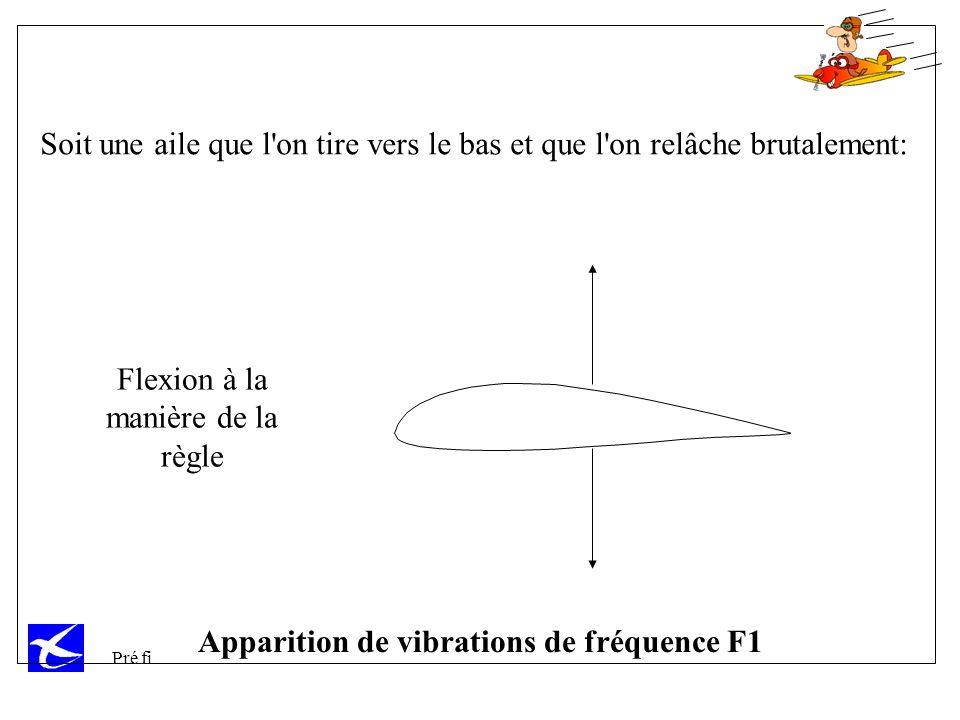 Apparition de vibrations de fréquence F1