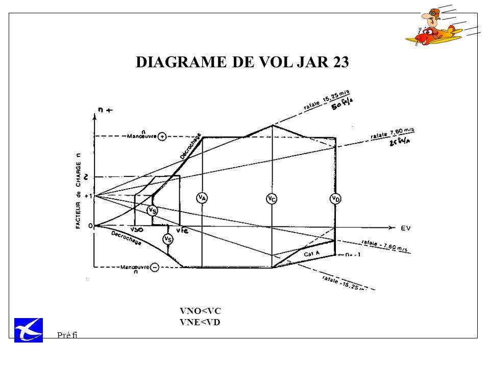 DIAGRAME DE VOL JAR 23 exigence de certification VNO inférieur à VC