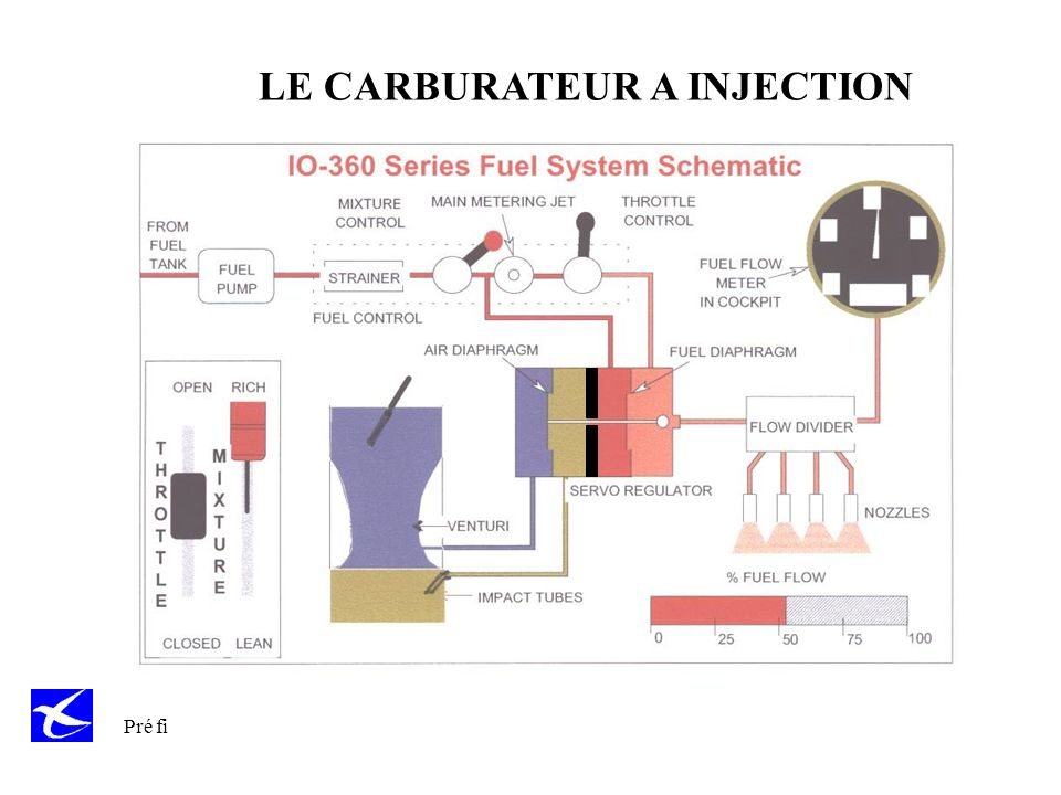 LE CARBURATEUR A INJECTION