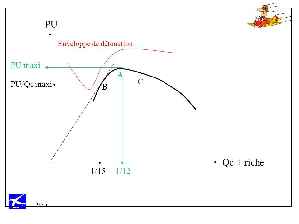 PU Qc + riche PU maxi A C PU/Qc maxi B 1/15 1/12
