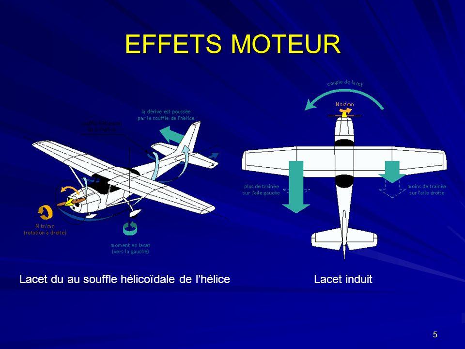 EFFETS MOTEUR Lacet du au souffle hélicoïdale de l'hélice Lacet induit