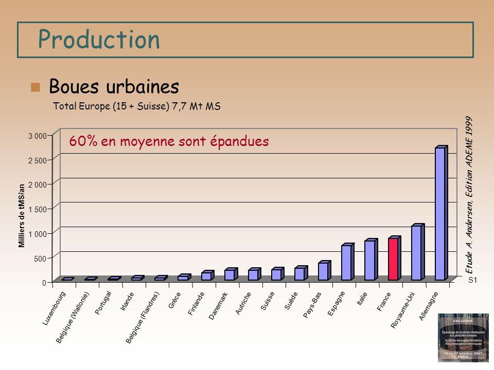 Production Boues urbaines 60% en moyenne sont épandues