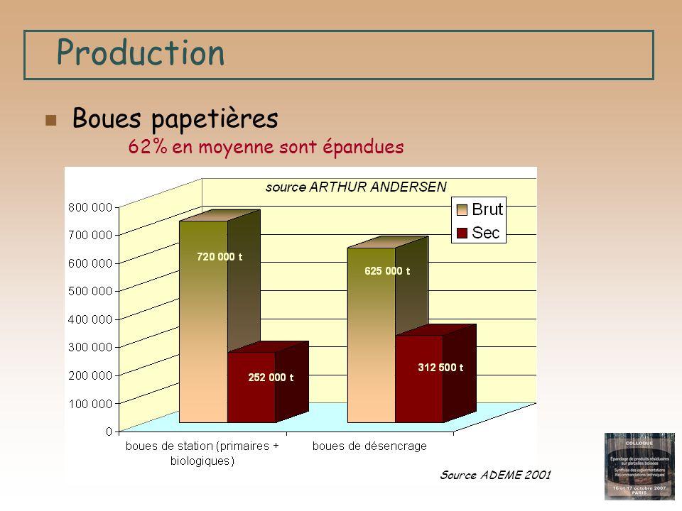 Production Boues papetières 62% en moyenne sont épandues