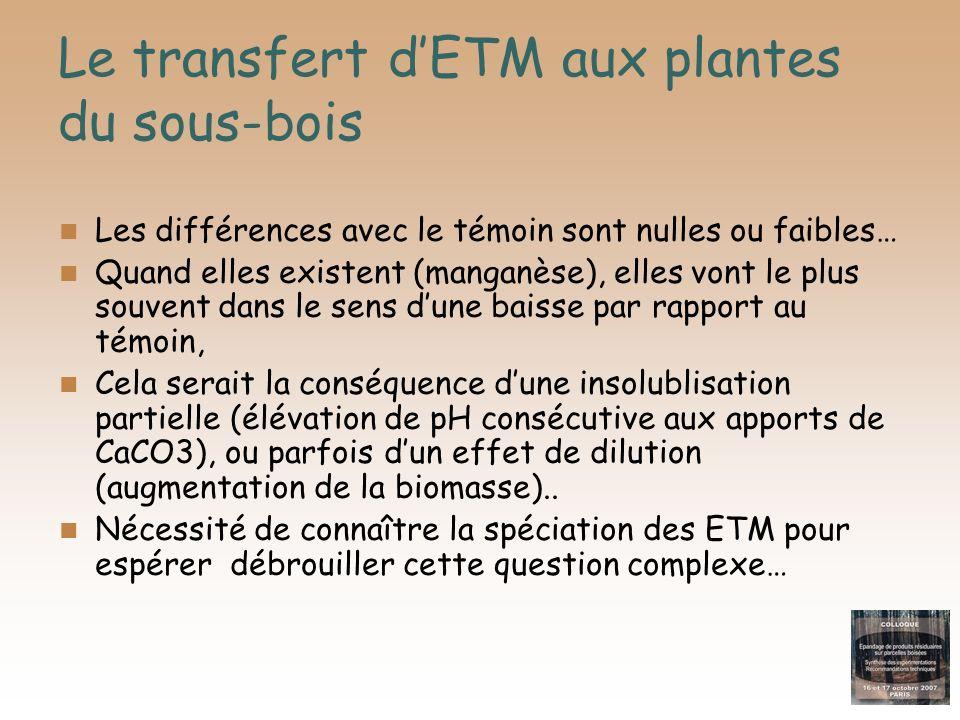 Le transfert d'ETM aux plantes du sous-bois