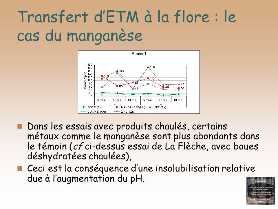 Transfert d'ETM à la flore : le cas du manganèse