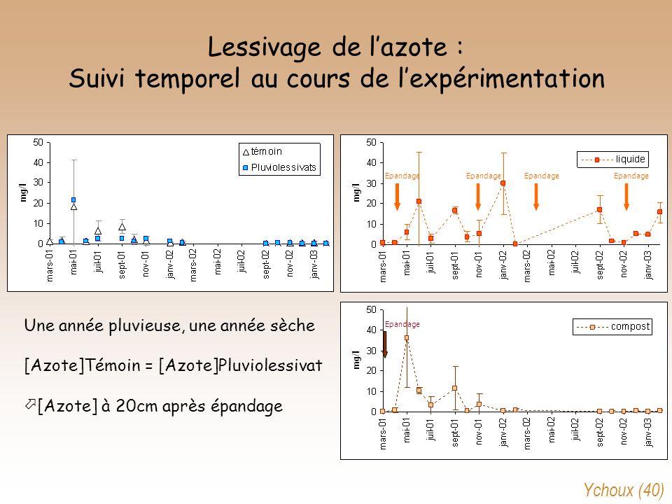 Lessivage de l'azote : Suivi temporel au cours de l'expérimentation