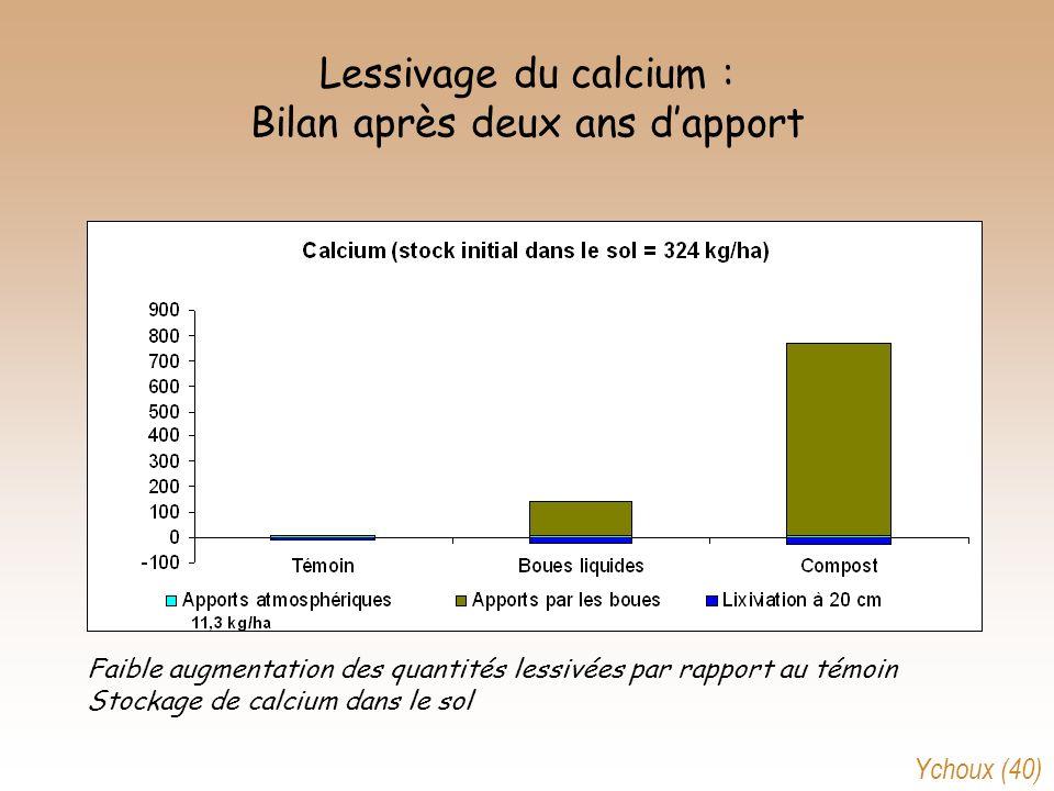 Lessivage du calcium : Bilan après deux ans d'apport