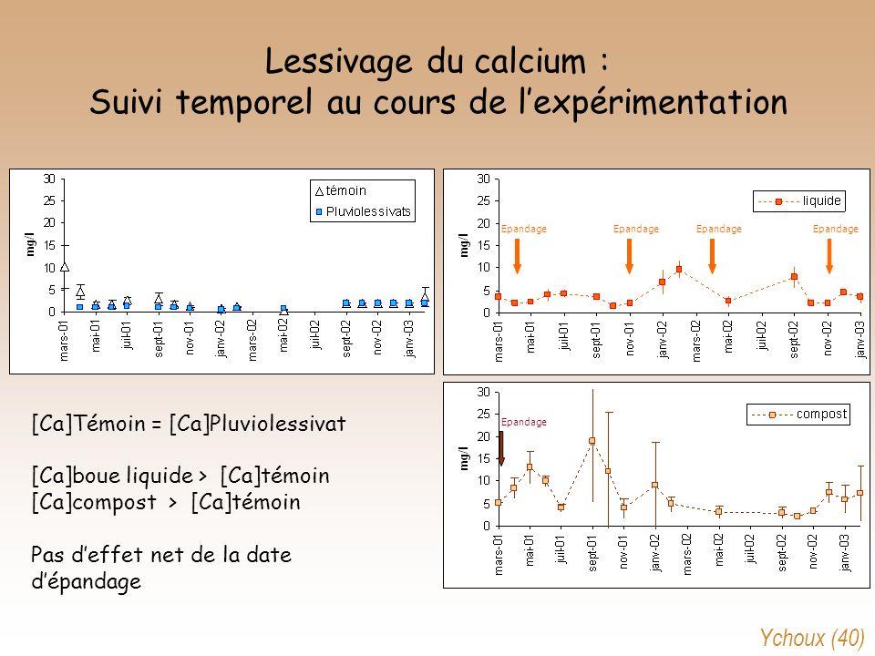 Lessivage du calcium : Suivi temporel au cours de l'expérimentation